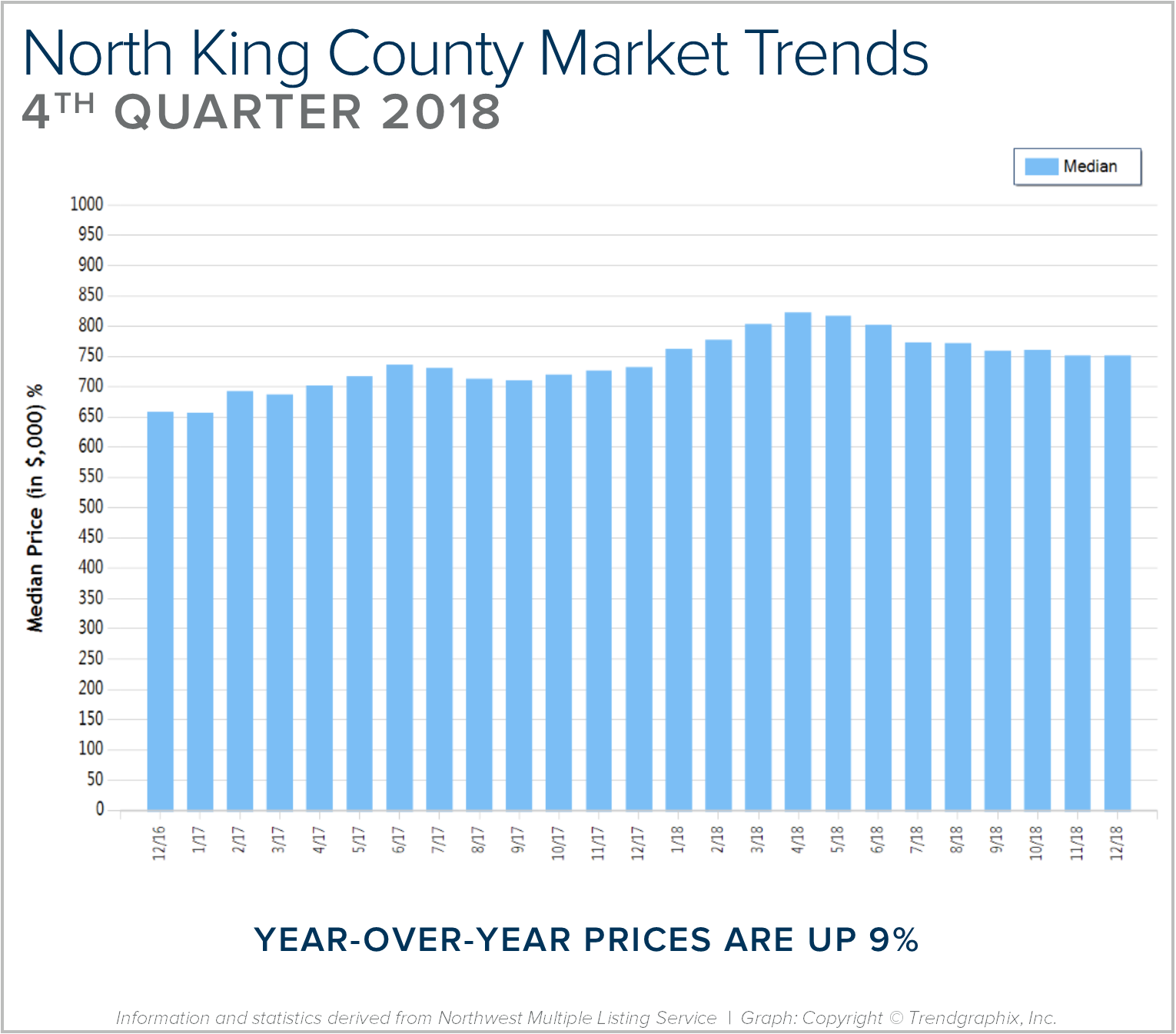 Blog-Graph-North-King-Q4.png